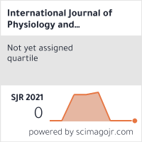 SCImago-статистика журнала International journal of physiology and pathophysiology